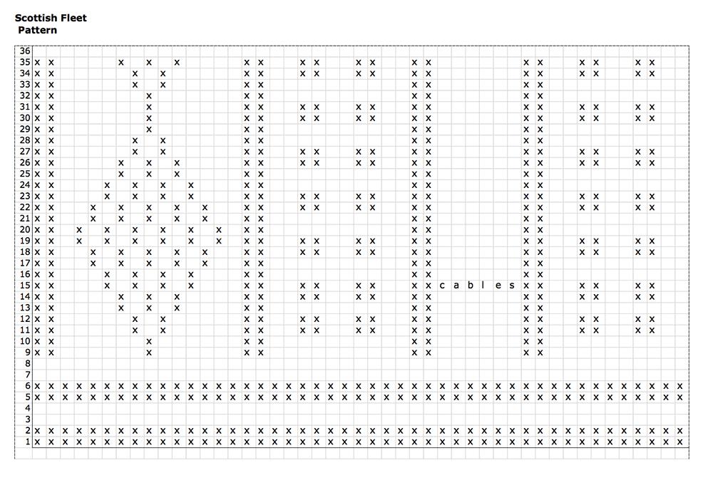 SF-chart